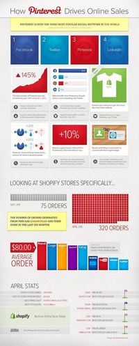 """How Pinterest Drives Ecommerce Sales �€"""" Ecommerce Blog by Shopify"""