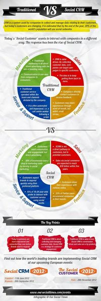 Social CRM vs. Traditional CRM #infographic #social #crm