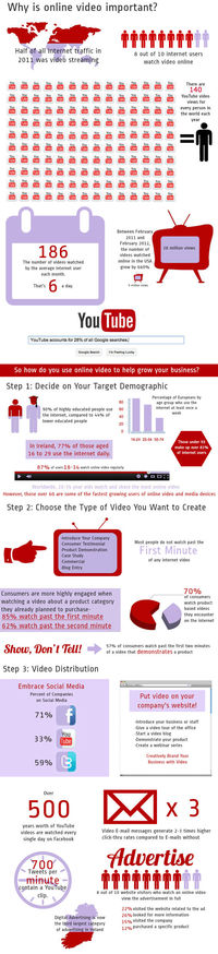 One Productions' Infographic (http://www.oneproductions.com) illustrates a simple 3 step video marketing process to help you target your desired demographic by harnessing the power of online video production and the right social media channe...