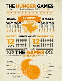 The Hunger Games Infographic part 1