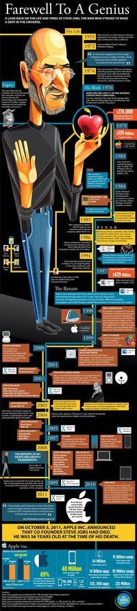Life Of Steve Jobs Infographic