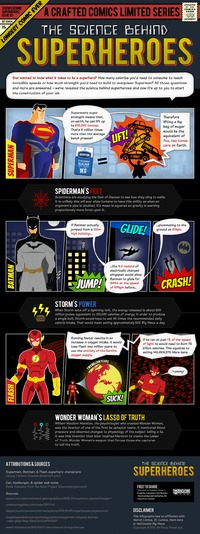 Infographic finding out the science behind superhero powers