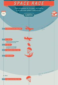 25 Space-Related Infographics Now that NASA has one again aroused Curiosity, continue your exploration with these inspiring space-related infographics
