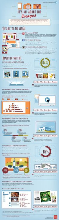 All About the Images: Social vs Search Marketing